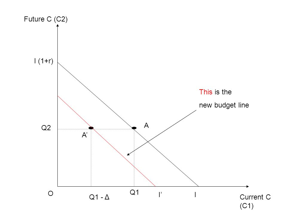 Current C (C1) Future C (C2) O I' I (1+r) Q1 Q2 A Q1 - Δ This is the new budget line A' I