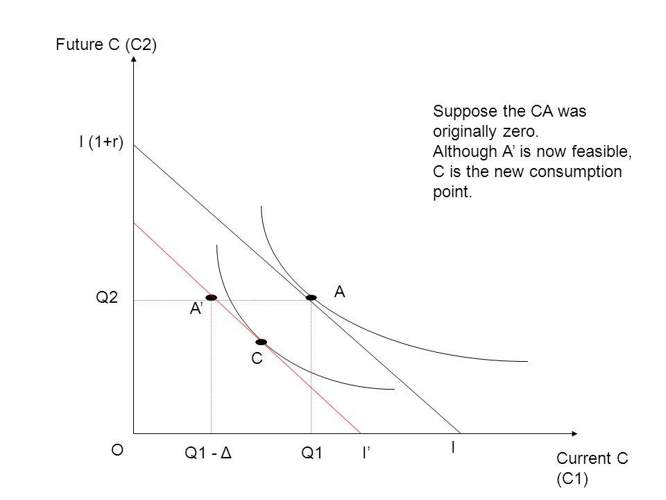 Current C (C1) Future C (C2) O I I (1+r) Q1 Q2 A Q1 - Δ A' C Suppose the CA was originally zero.