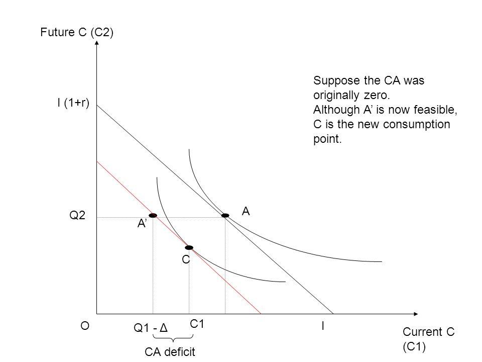 Current C (C1) Future C (C2) OI I (1+r) C1 Q2 A Q1 - Δ A' C Suppose the CA was originally zero.