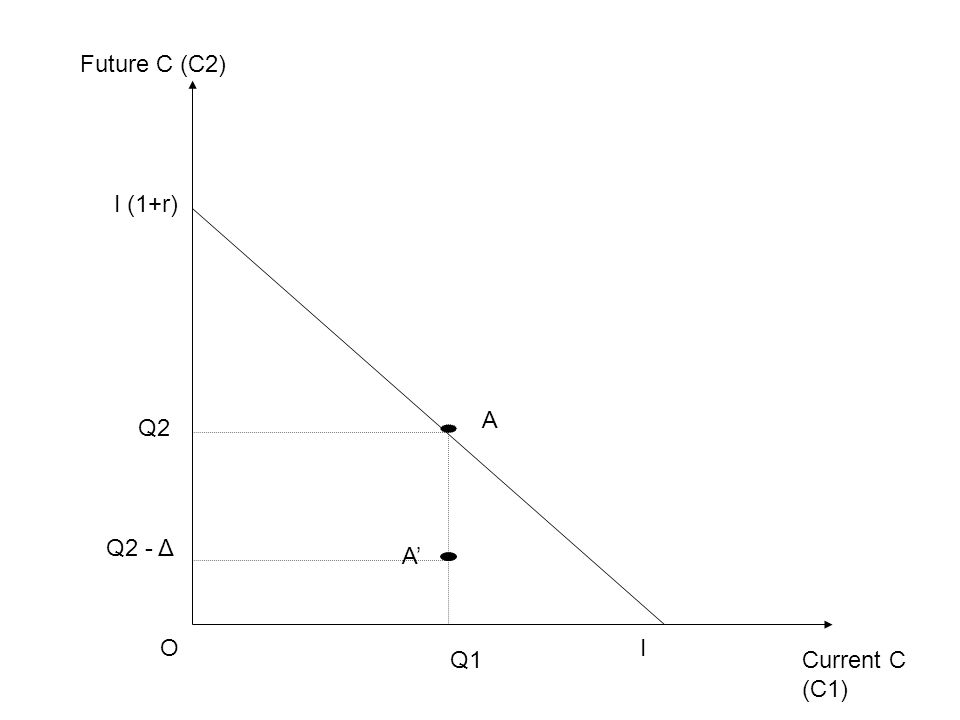 Current C (C1) Future C (C2) OI I (1+r) Q1 Q2 A Q2 - Δ A'