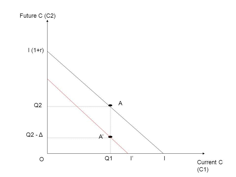 Current C (C1) Future C (C2) O I I (1+r) Q1 Q2 A Q2 - Δ A' I'