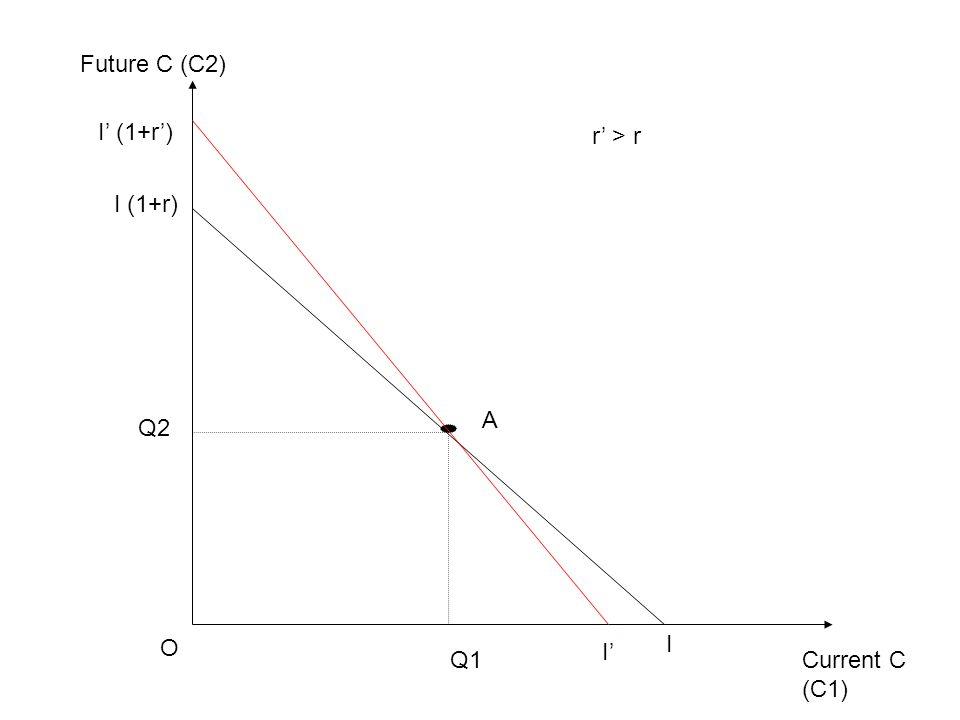 Current C (C1) Future C (C2) O I I (1+r) Q1 Q2 A I' I' (1+r') r' > r