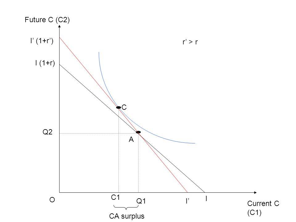Current C (C1) Future C (C2) O I I (1+r) Q1 Q2 A I' I' (1+r') r' > r C C1 CA surplus