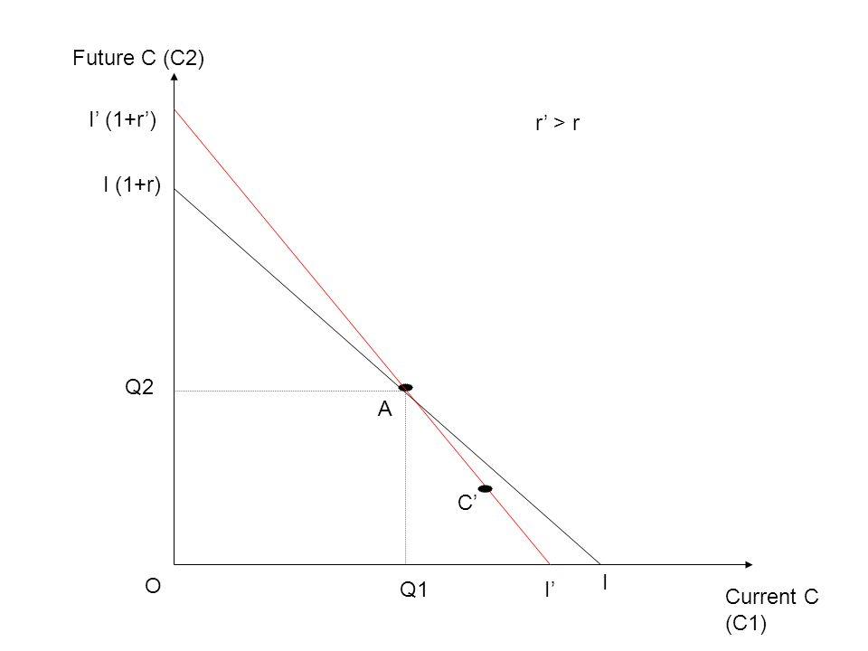 Current C (C1) Future C (C2) O I I (1+r) Q1 Q2 A I' I' (1+r') r' > r C'