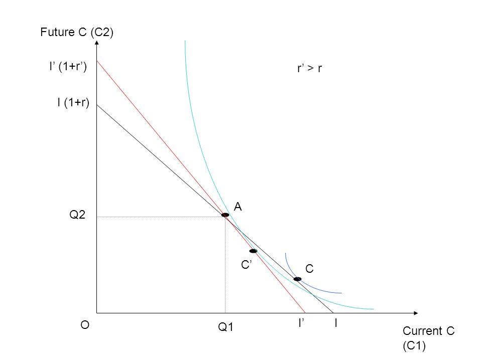 Current C (C1) Future C (C2) O I I (1+r) Q1 Q2 A I' I' (1+r') r' > r C C'