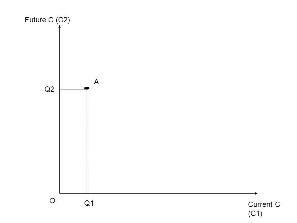 Current C (C1) Future C (C2) O Q1 Q2 A