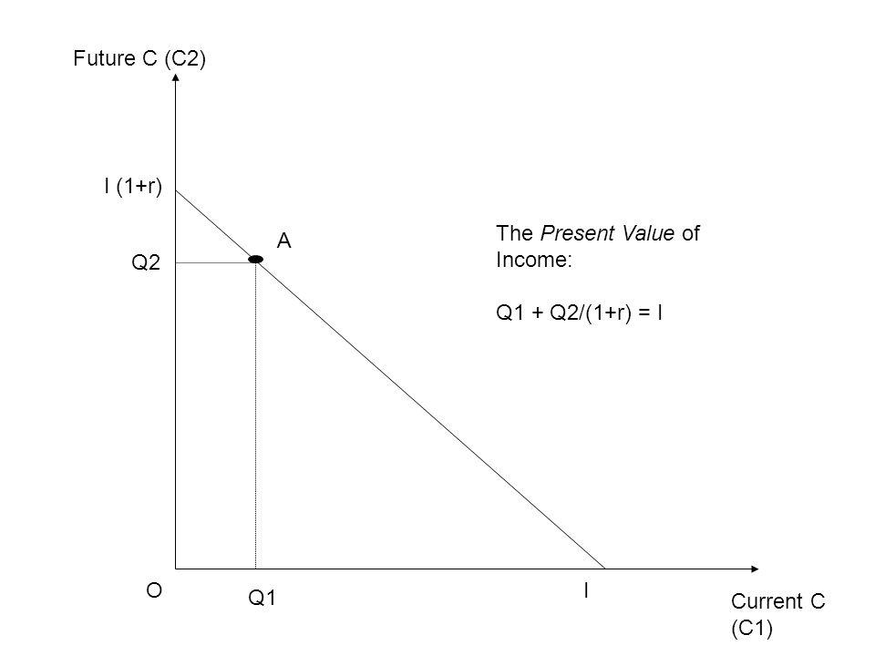 Current C (C1) Future C (C2) OI I (1+r) Q1 Q2 A The Present Value of Income: Q1 + Q2/(1+r) = I