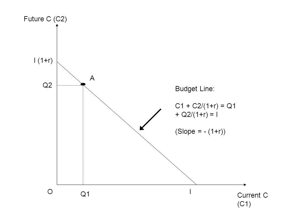 Current C (C1) Future C (C2) Budget Line: C1 + C2/(1+r) = Q1 + Q2/(1+r) = I (Slope = - (1+r)) OI I (1+r) Q1 Q2 A