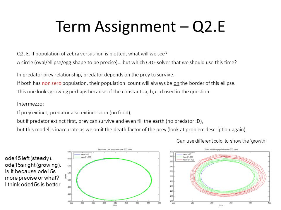 Term Assignment – Q2.E Q2. E. If population of zebra versus lion is plotted, what will we see? A circle (oval/ellipse/egg-shape to be precise)… but wh