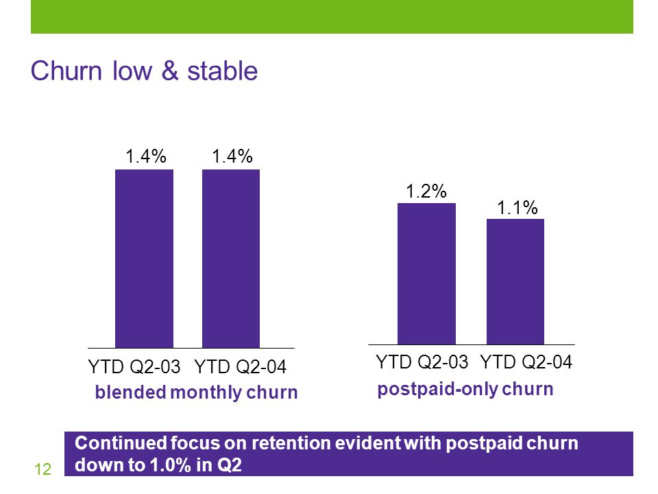 12 Continued focus on retention evident with postpaid churn down to 1.0% in Q2 Churn low & stable YTD Q2-03YTD Q % blended monthly churn YTD Q2-03YTD Q % 1.1% postpaid-only churn