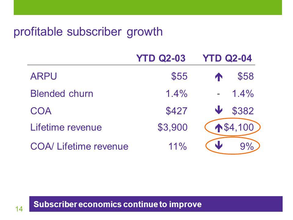 14 9%11%COA/ Lifetime revenue 1.4% Blended churn $58ARPU$55 $382COA$427 YTD Q2-04YTD Q2-03 $4,100  -    $3,900Lifetime revenue Subscriber economics continue to improve profitable subscriber growth