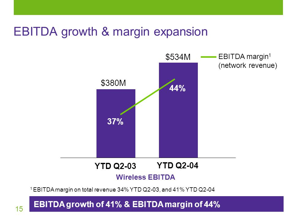 15 EBITDA growth of 41% & EBITDA margin of 44% EBITDA growth & margin expansion Wireless EBITDA YTD Q2-04 $380M 37% 44% $534M EBITDA margin 1 (network revenue) YTD Q EBITDA margin on total revenue 34% YTD Q2-03, and 41% YTD Q2-04