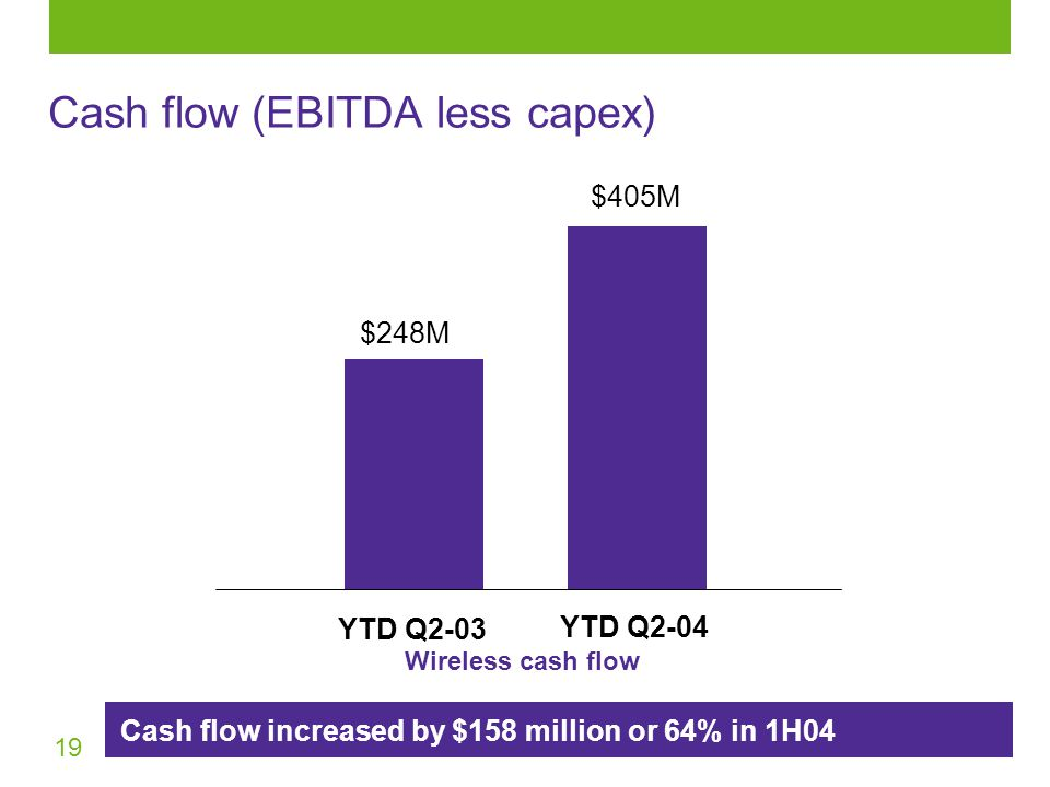 19 Wireless cash flow YTD Q2-04 $248M $405M YTD Q2-03 Cash flow (EBITDA less capex) Cash flow increased by $158 million or 64% in 1H04