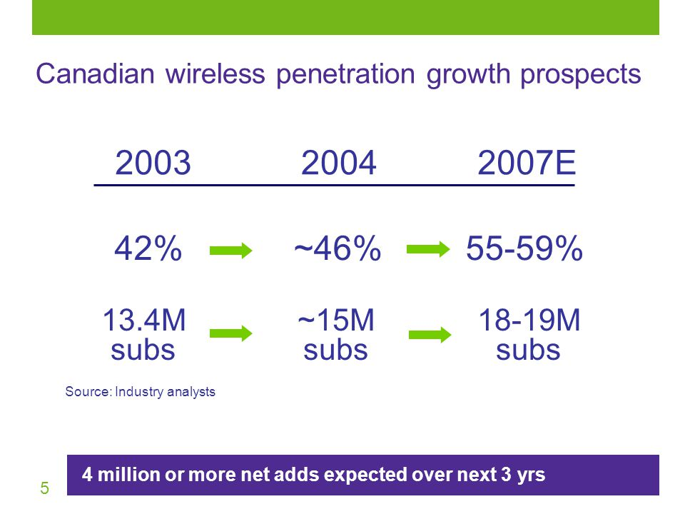 5 Source: Industry analysts 2003 42% 2007E 55-59% 2004 ~46% 13.4M subs 18-19M subs ~15M subs 4 million or more net adds expected over next 3 yrs Canadian wireless penetration growth prospects