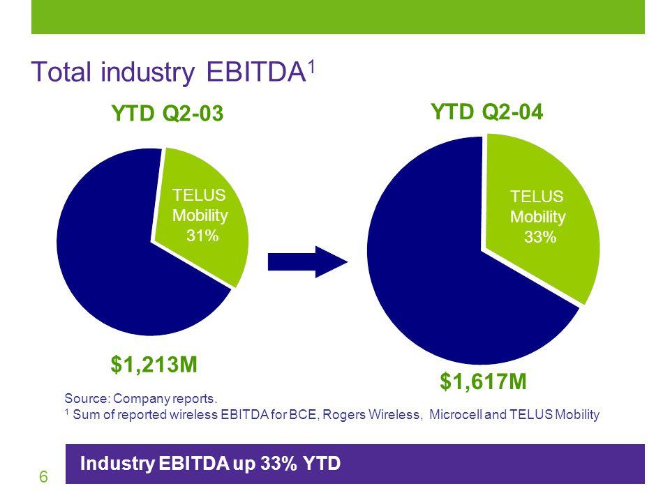 6 $1,617M $1,213M YTD Q2-04 YTD Q2-03 TELUS Mobility 31% TELUS Mobility 33% Source: Company reports.
