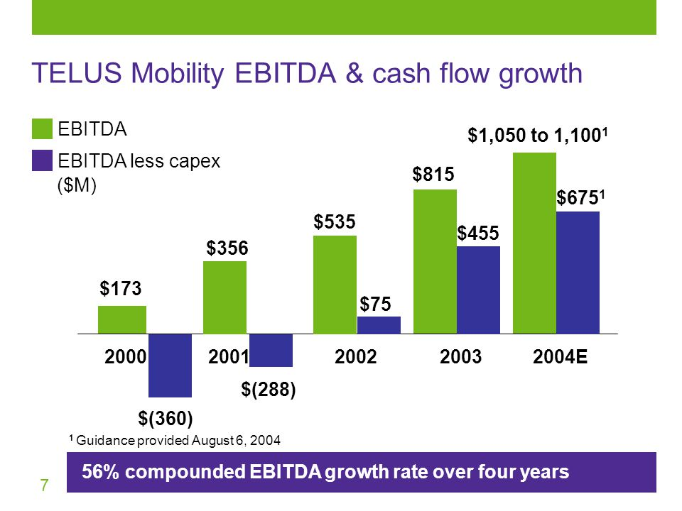7 TELUS Mobility EBITDA & cash flow growth 56% compounded EBITDA growth rate over four years 1 Guidance provided August 6, 2004 $173 $ $ $ $1,050 to 1, E $(360) $455 $(288) $675 1 $75 EBITDA EBITDA less capex ($M)