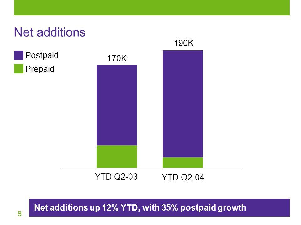 8 Net additions Net additions up 12% YTD, with 35% postpaid growth YTD Q2-03 170K YTD Q2-04 Prepaid Postpaid 190K