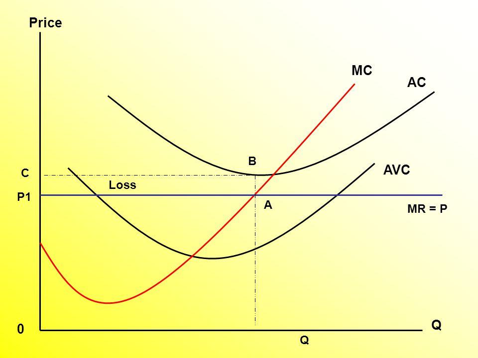AVC AC MC P1 A C Q Price 0 MR = P B Q Loss
