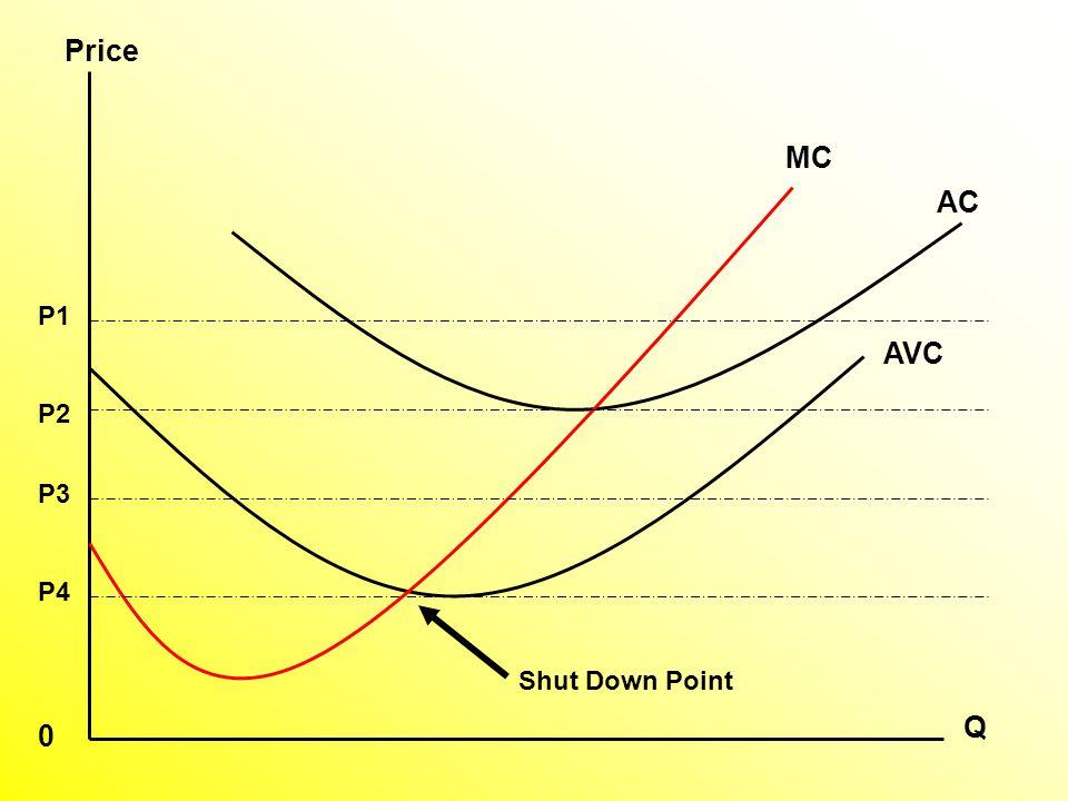 AVC AC MC P1 P2 P3 P4 Q Price 0 Shut Down Point