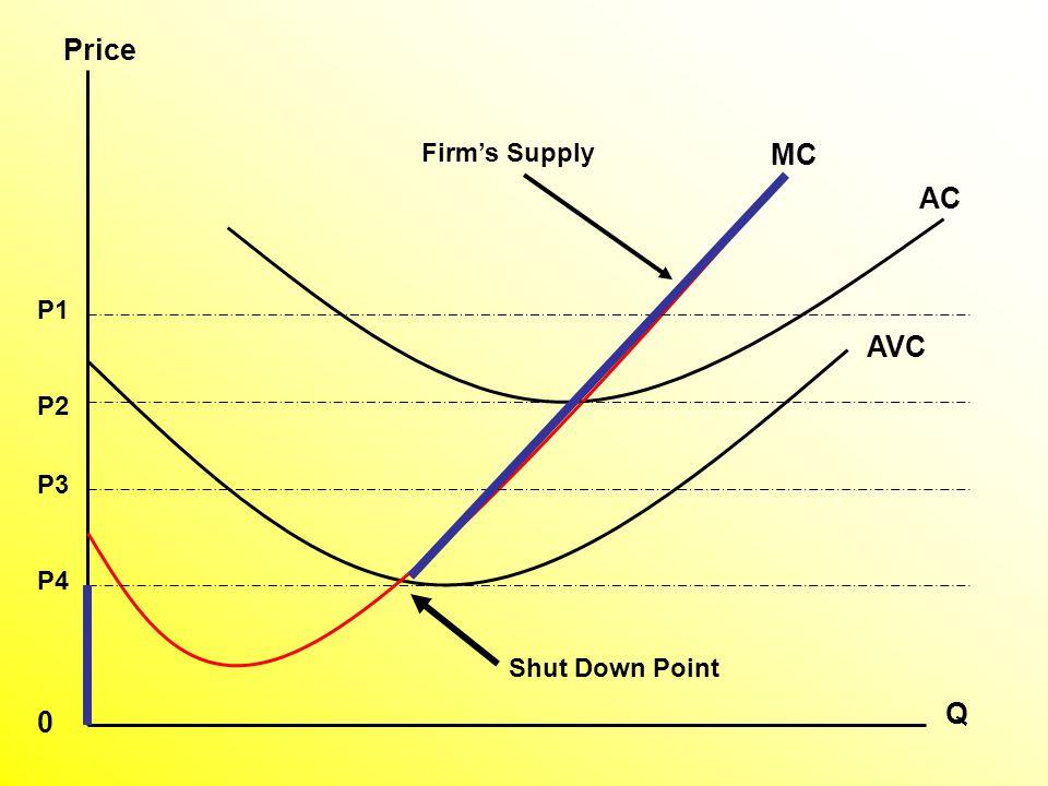 AVC AC MC P1 P2 P3 P4 Q Price 0 Shut Down Point Firm's Supply