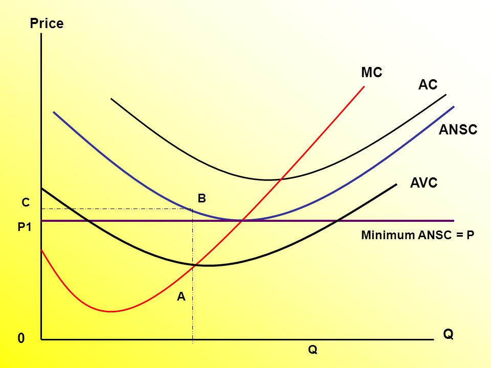AVC AC MC P1 A C Q Price 0 Minimum ANSC = P B Q ANSC