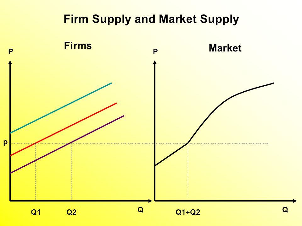Firms Market p Q1Q2Q1+Q2 QQ PP Firm Supply and Market Supply