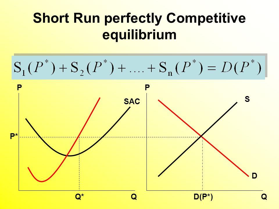 Short Run perfectly Competitive equilibrium D S D(P*) SAC Q*Q P Q P P*