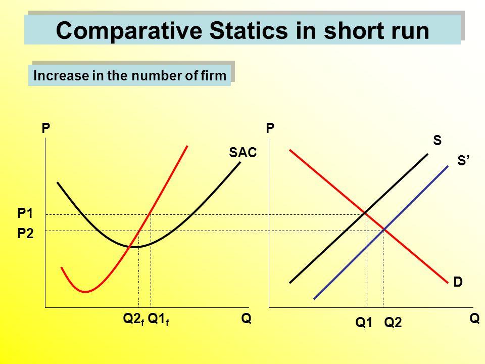 Comparative Statics in short run Increase in the number of firm D S Q1 SAC Q1 f Q P Q P P1 S' Q2 P2 Q2 f