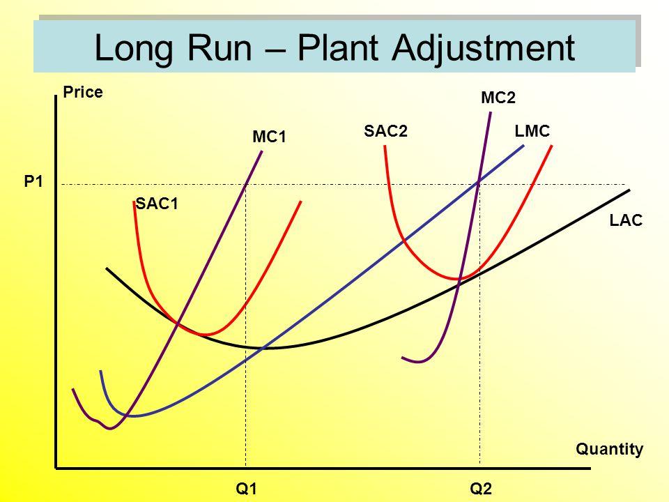Long Run – Plant Adjustment Price Quantity P1 SAC1 MC1 SAC2 MC2 LAC LMC Q1Q2