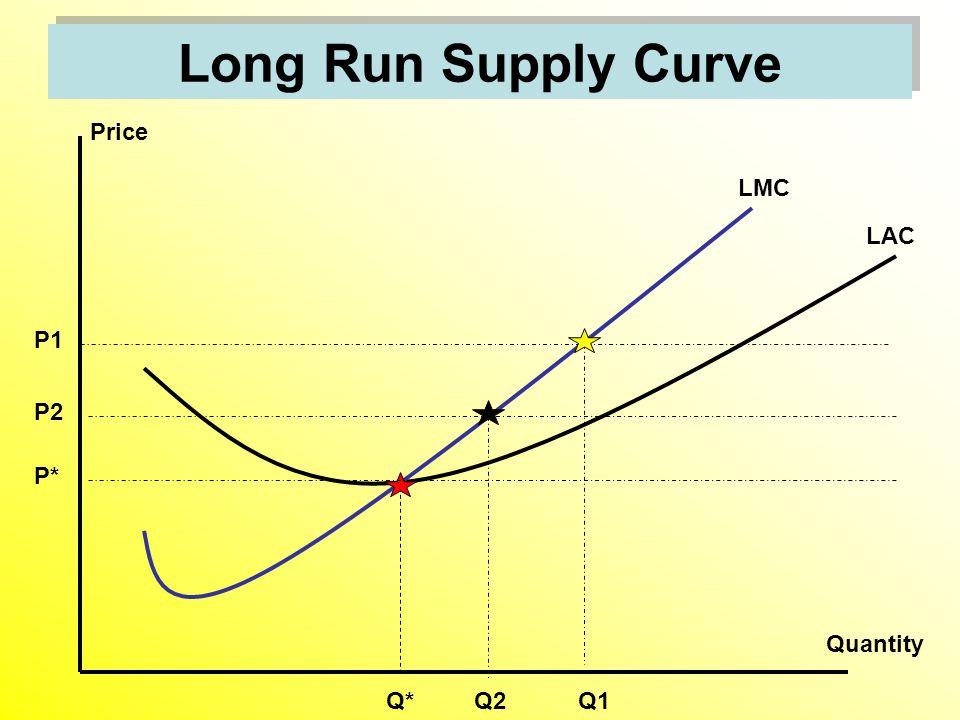 Long Run Supply Curve Price Quantity P1 LAC LMC Q1Q2Q* P2 P*