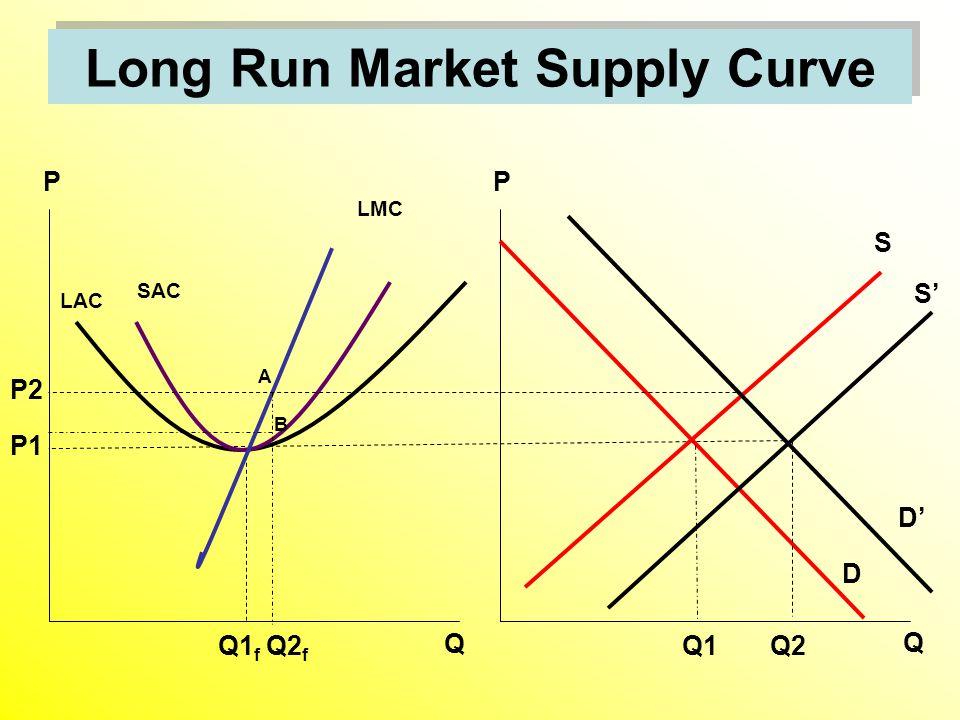 Long Run Market Supply Curve D S Q1 LAC Q1 f Q P Q P P1 SAC LMC S' D' P2 Q2 f Q2 A B