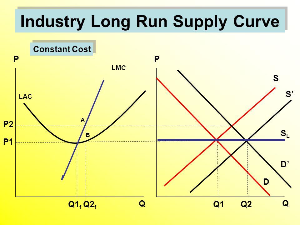 Industry Long Run Supply Curve D S Q1 LAC Q1 f Q P Q P P1 LMC S' D' P2 Q2 f Q2 A B SLSL Constant Cost