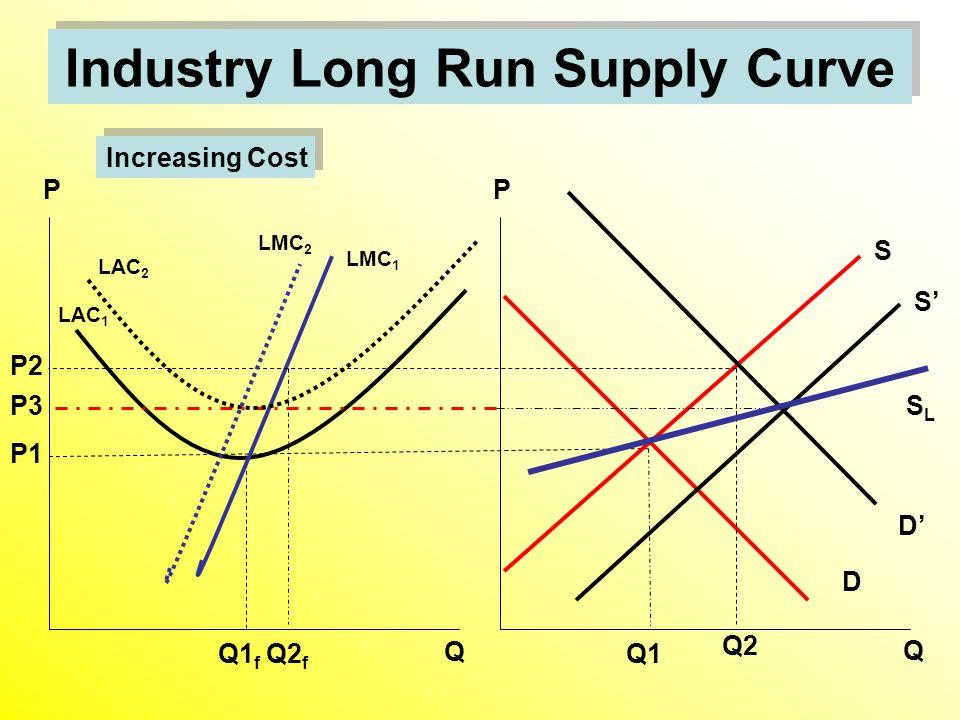 Industry Long Run Supply Curve D S Q1 LAC 1 Q1 f Q P Q P P1 LMC 1 S' D' P2 Q2 f Q2 SLSL Increasing Cost P3 LMC 2 LAC 2