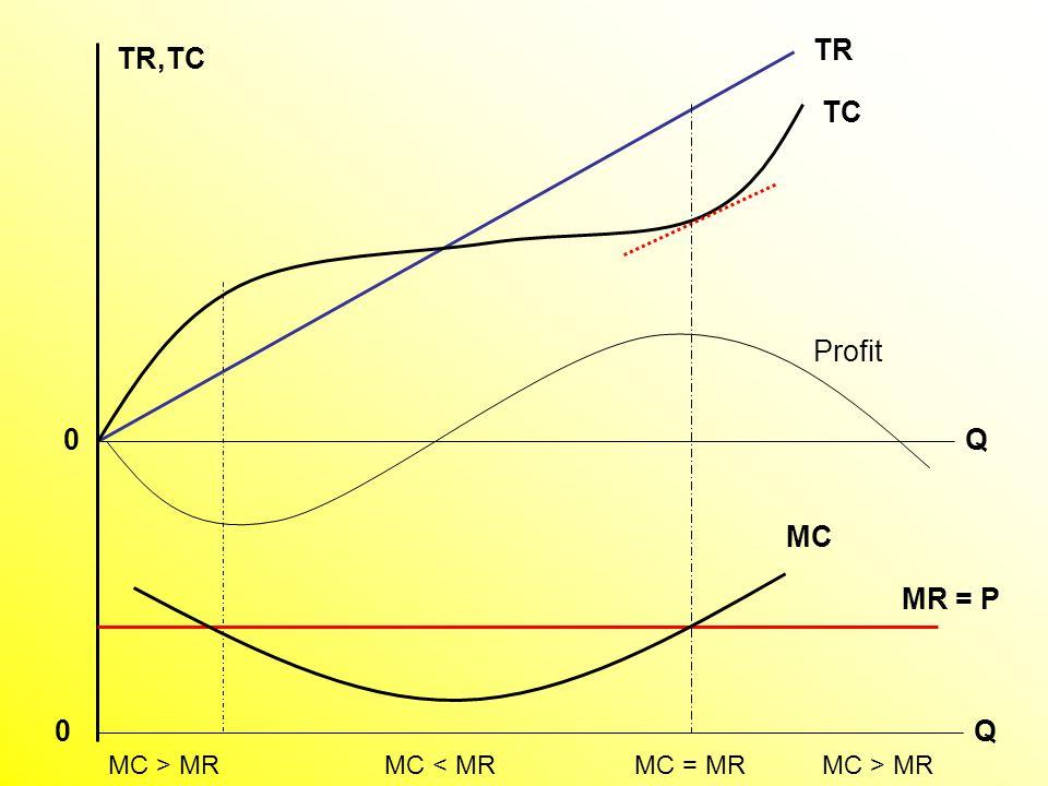 TC TR Q TR,TC Q Profit MC MR = P 0 0 MC > MRMC = MRMC < MRMC > MR