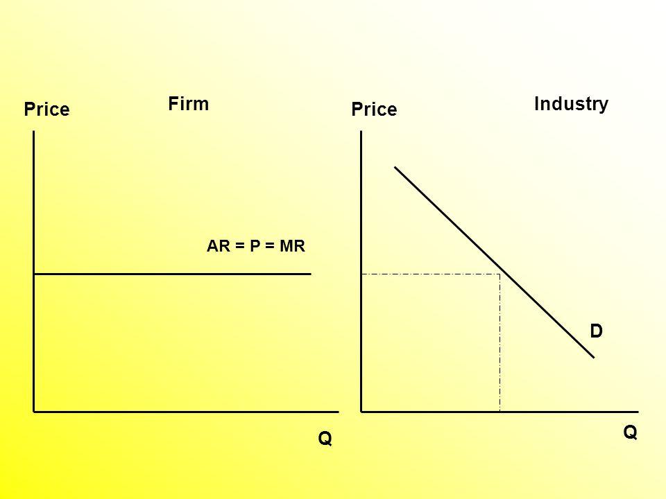 Price Q Q AR = P = MR D FirmIndustry