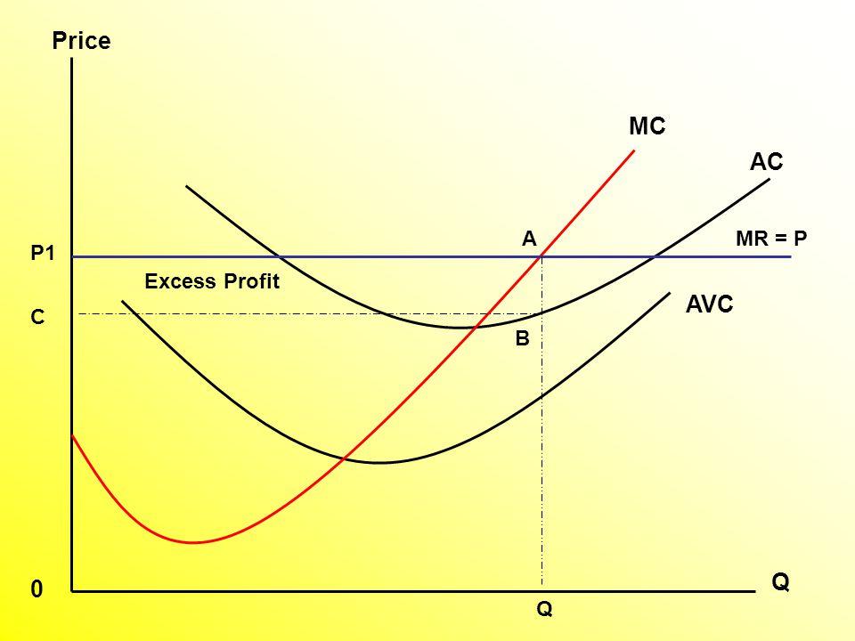 AVC AC MC P1 A C Q Price 0 MR = P B Q Excess Profit