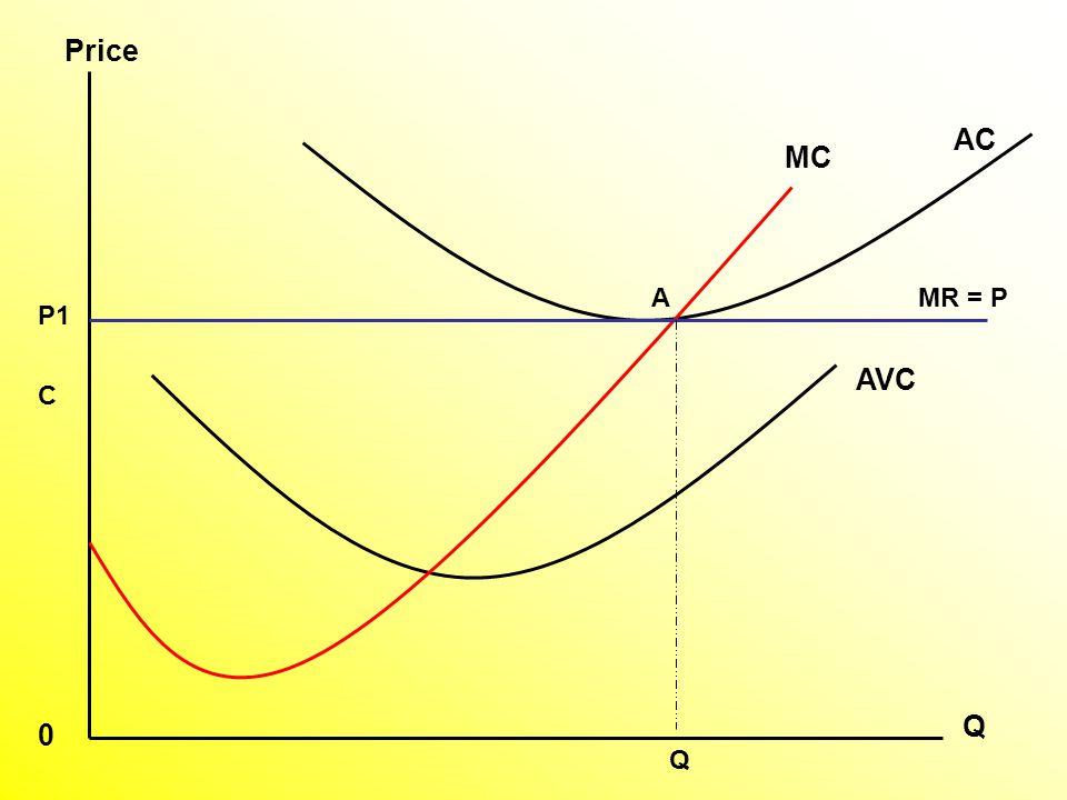 AVC AC MC P1 A C Q Price 0 MR = P Q