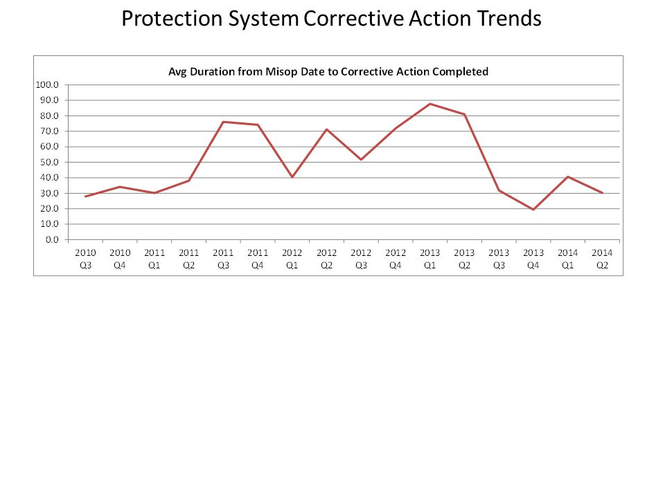 Protection System Corrective Action Trends