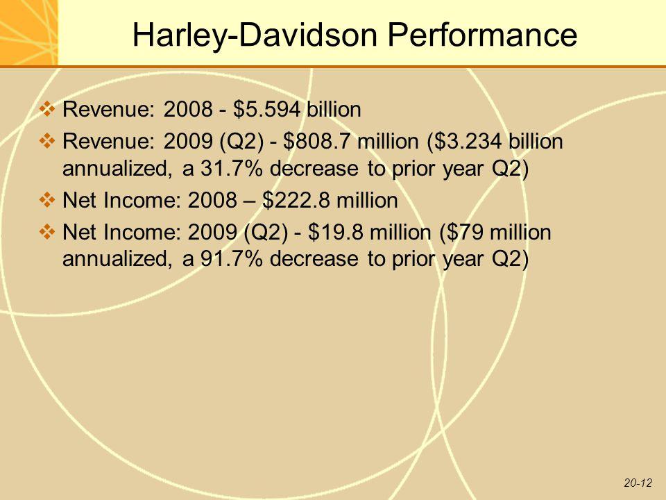 20-12 Harley-Davidson Performance  Revenue: 2008 - $5.594 billion  Revenue: 2009 (Q2) - $808.7 million ($3.234 billion annualized, a 31.7% decrease