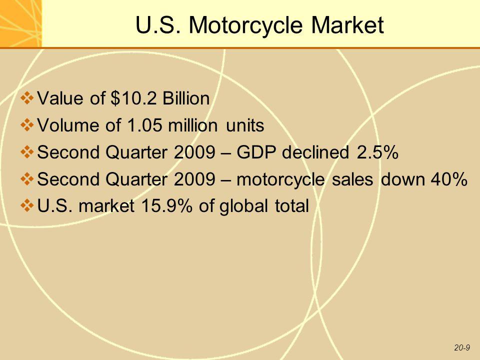 20-9 U.S. Motorcycle Market  Value of $10.2 Billion  Volume of 1.05 million units  Second Quarter 2009 – GDP declined 2.5%  Second Quarter 2009 –