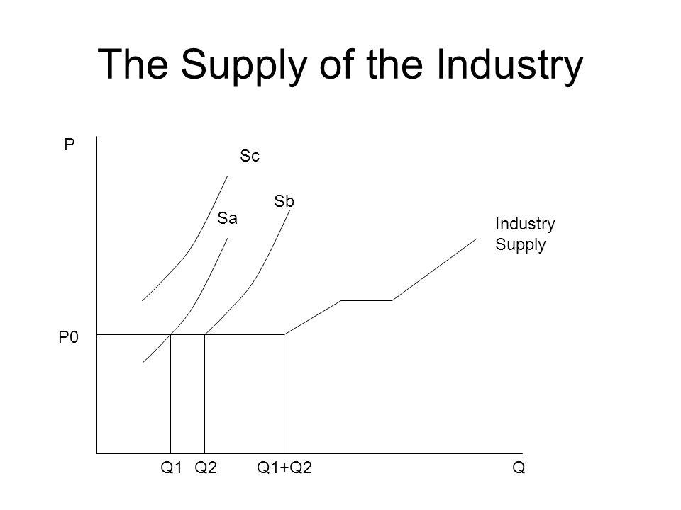The Supply of the Industry Sa Sb Sc P QQ1Q2Q1+Q2 Industry Supply P0