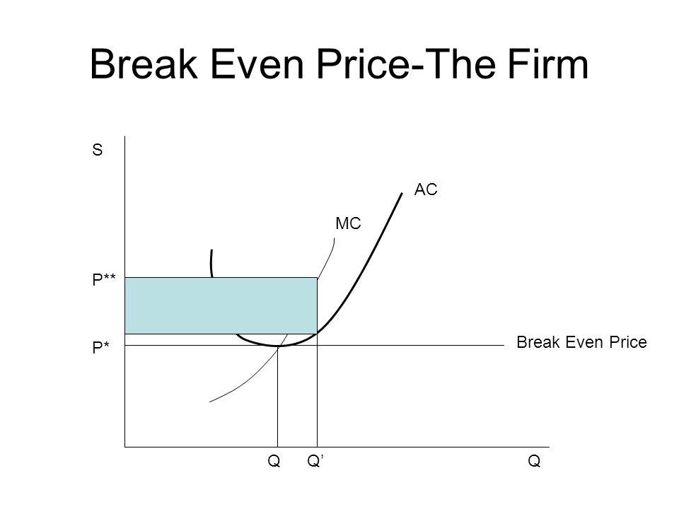 Break Even Price-The Firm QQ P* S AC Break Even Price MC Q' P**