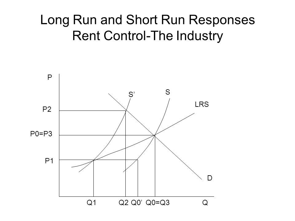 Long Run and Short Run Responses Rent Control-The Industry S' S LRS Q1Q2Q0=Q3Q P P2 P1 Q0' P0=P3 D