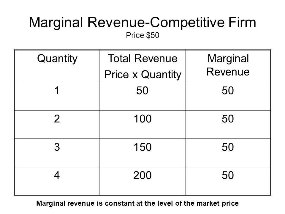 Marginal Revenue-Competitive Firm Price $50 QuantityTotal Revenue Price x Quantity Marginal Revenue 150 210050 315050 420050 Marginal revenue is const