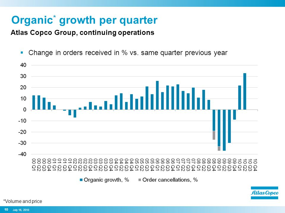 Organic * growth per quarter  Change in orders received in % vs.