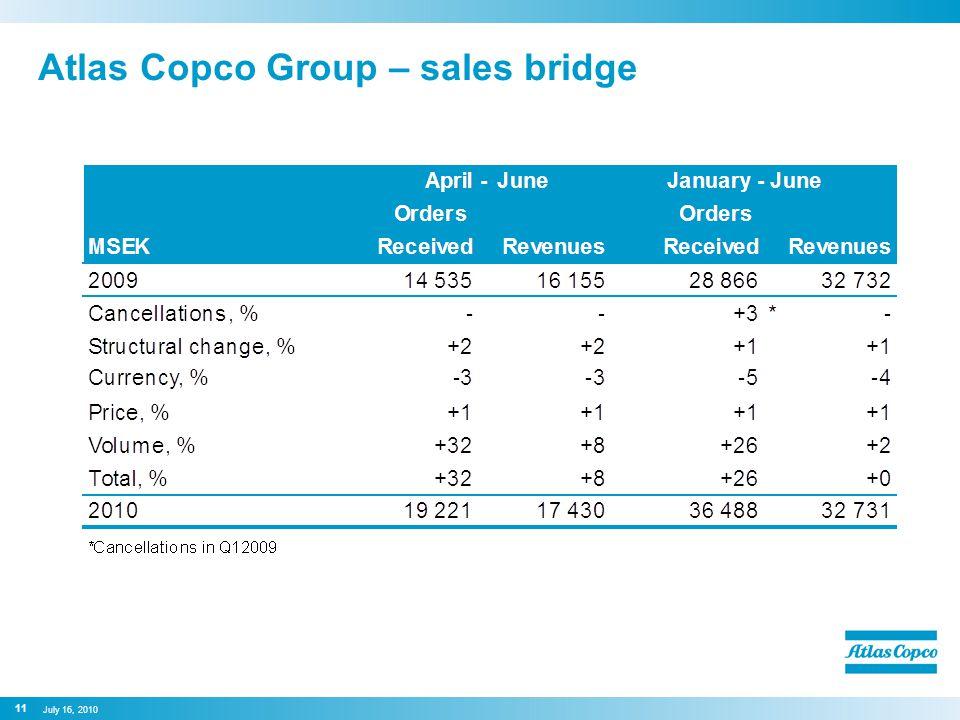 Atlas Copco Group – sales bridge 11 July 16, 2010