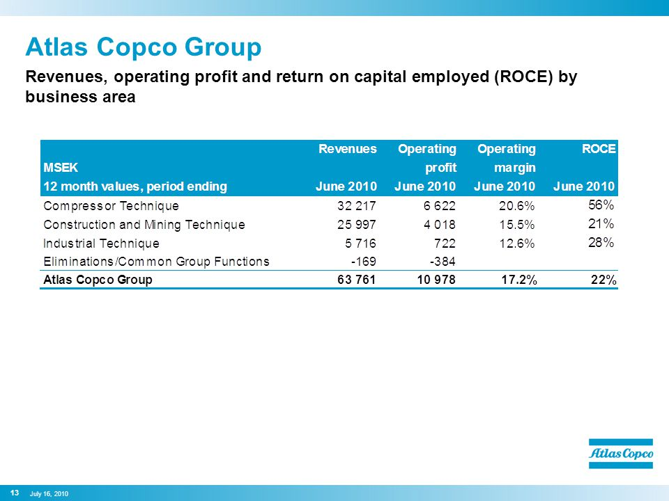 Atlas Copco Group Revenues, operating profit and return on capital employed (ROCE) by business area 13 July 16, 2010