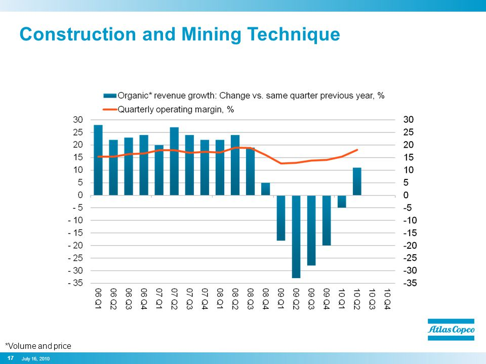 Construction and Mining Technique 17 July 16, 2010 *Volume and price