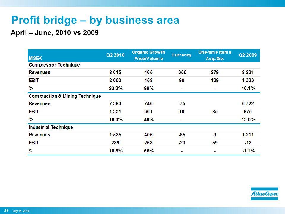 Profit bridge – by business area April – June, 2010 vs 2009 23 July 16, 2010