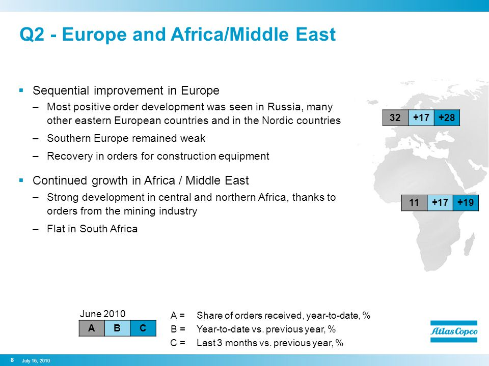Q2 - Europe and Africa/Middle East  Sequential improvement in Europe –Most positive order development was seen in Russia, many other eastern European countries and in the Nordic countries –Southern Europe remained weak –Recovery in orders for construction equipment  Continued growth in Africa / Middle East –Strong development in central and northern Africa, thanks to orders from the mining industry –Flat in South Africa June 2010 ABC 8 July 16, A =Share of orders received, year-to-date, % B =Year-to-date vs.